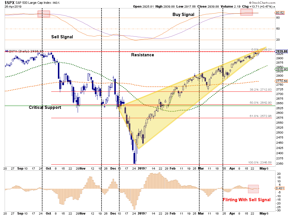 , The Bull Is Back…But Will It Stay?