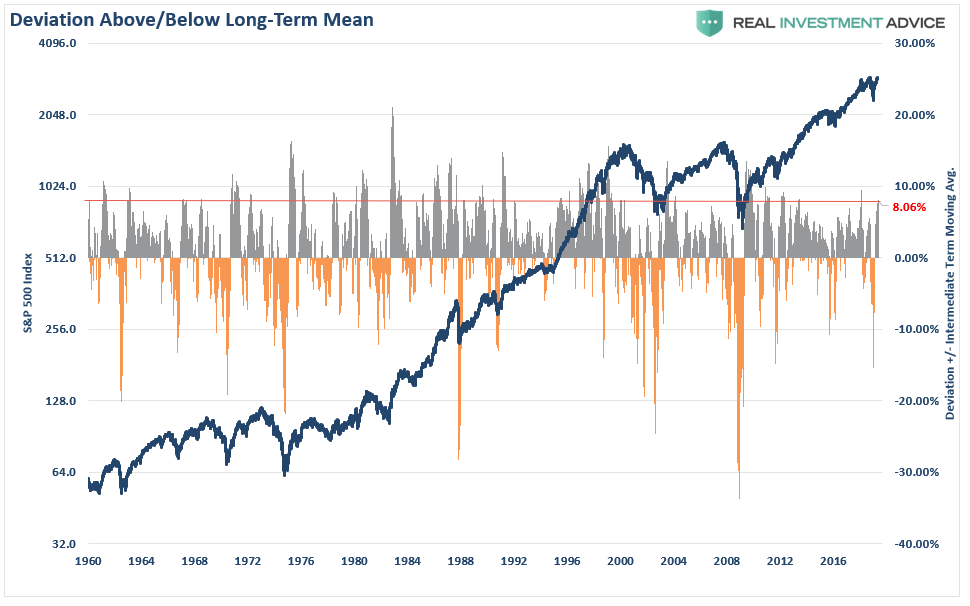 , Technically Speaking: A Warning About Chasing This Bull Market