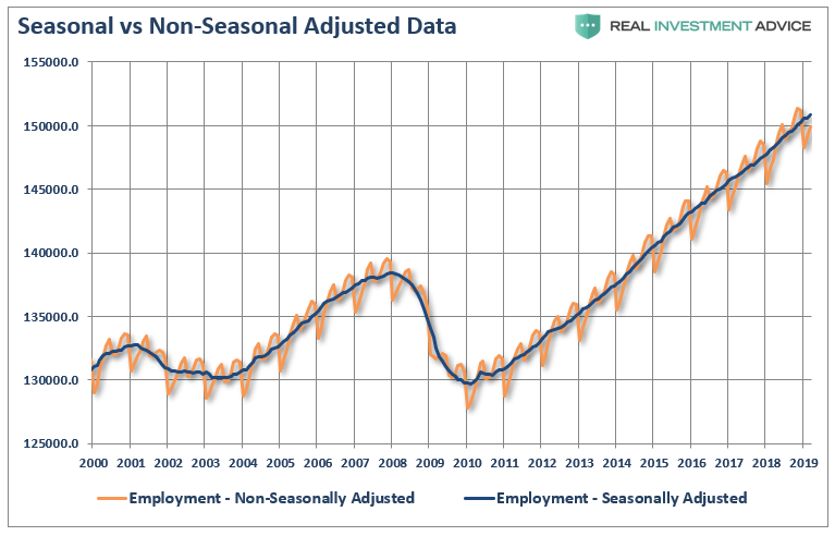 , The Message From The Jobs Report – The Economy Is Slowing