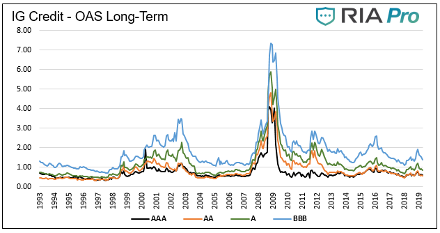 , Fixed Income Review – April 2019