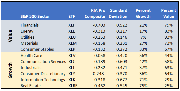 , Value Your Wealth – Part Three: Sector Analysis
