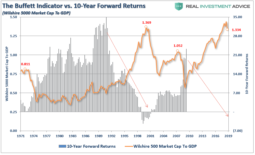 Fundamentally Speaking: 7-Measures Suggest A Decade Of Low Returns | RIA