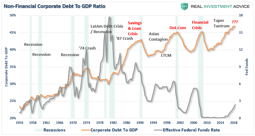 , What Could Go Wrong? The Fed Warns On Corporate Debt
