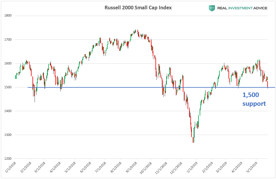 , Here Are The Key Levels To Watch In The Market Right Now