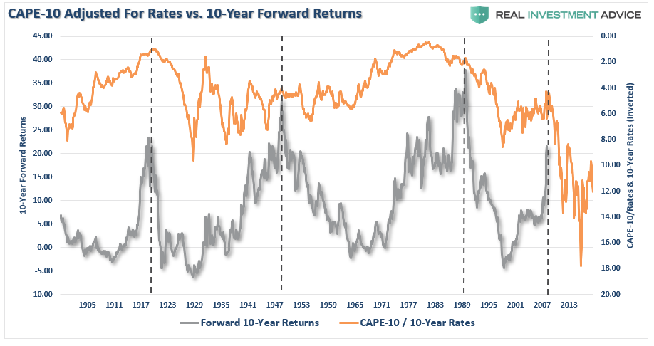 , Fundamentally Speaking: 7-Measures Suggest A Decade Of Low Returns
