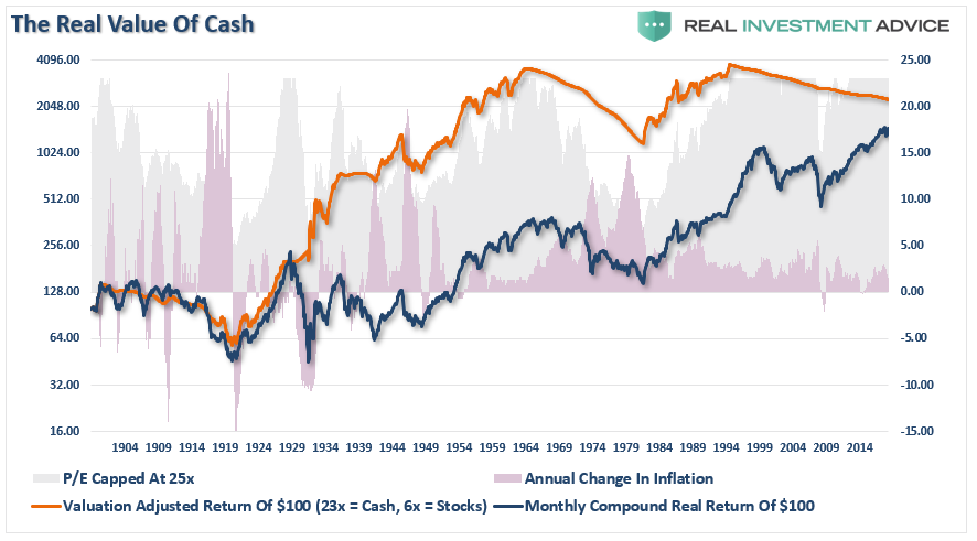 , Valuations, Returns & The Real Value Of Cash