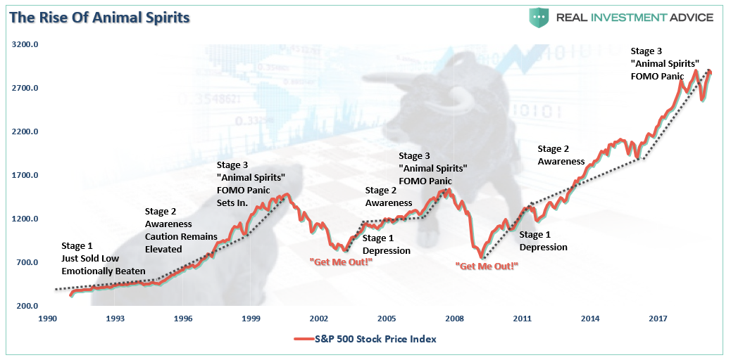 , Investors Dilemma: Pavlov's Dogs & The Ringing Of The Bell