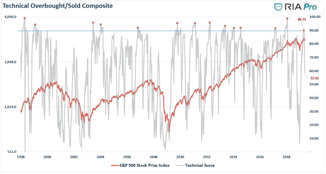 , The Bulls Continue To Bet On The Fed