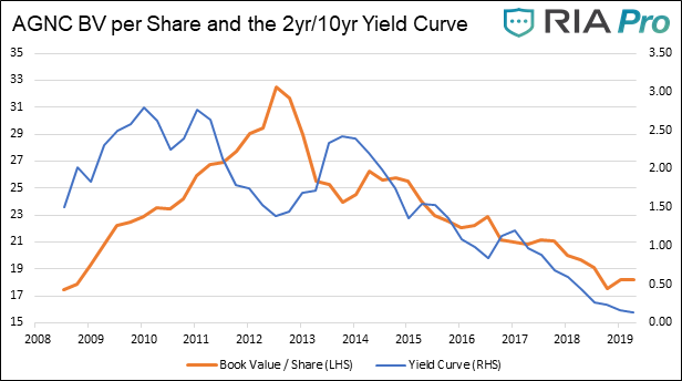 , Profiting From A Steepening Yield Curve