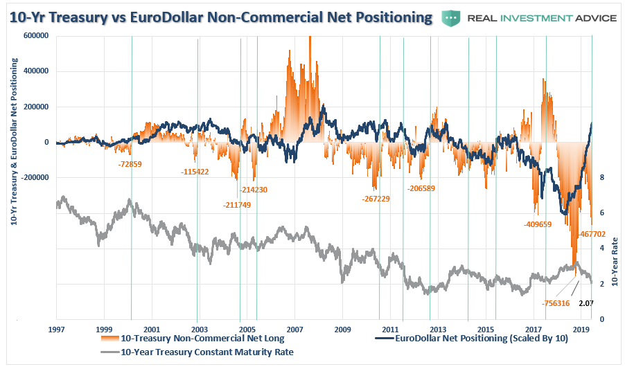 , Technically Speaking: COT Positioning – Volatility, Oil, Dollar, & Rates