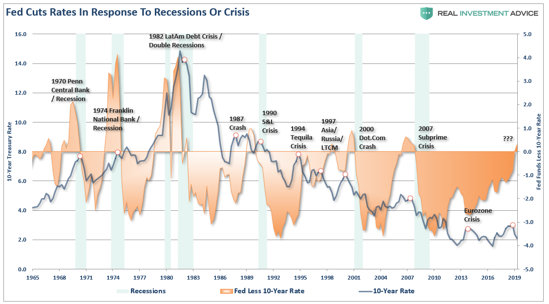 , One Trick Pony: The Fed Is Pushing On A String