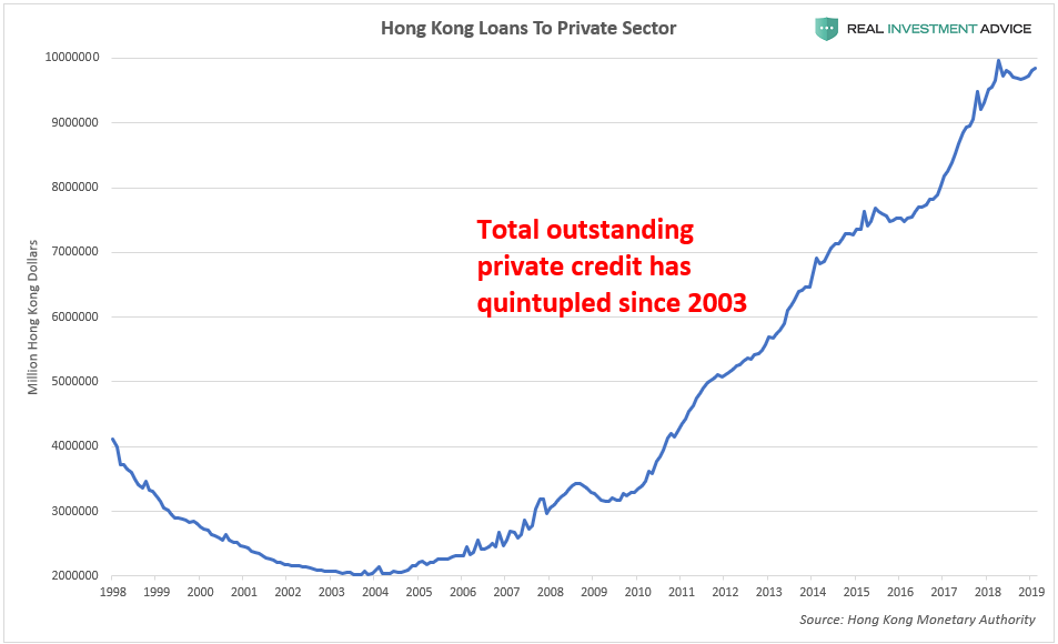 , The Trade War Is Threatening To Pop Hong Kong's Property Bubble