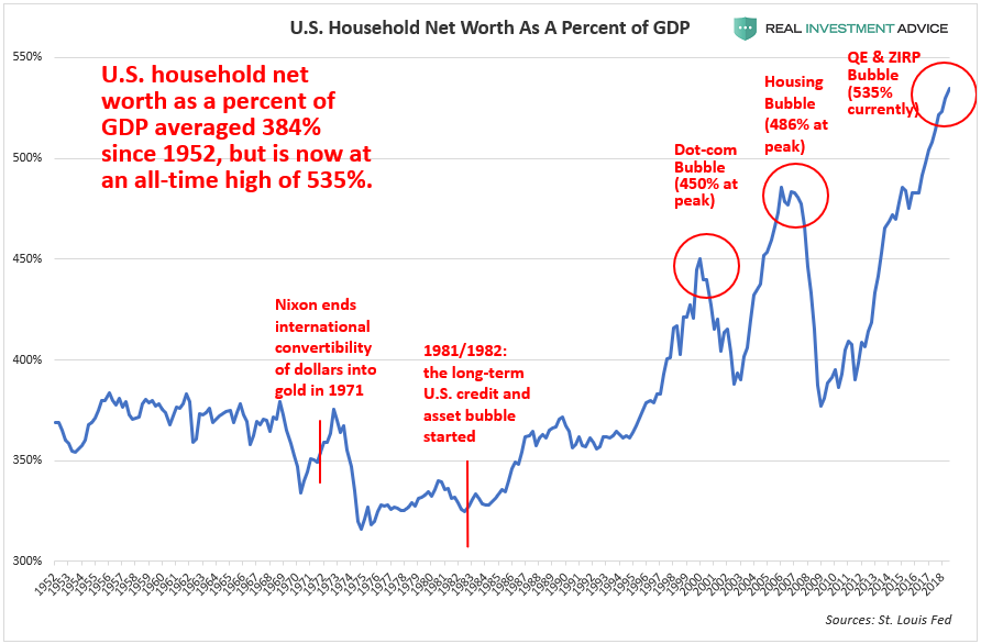 , Trump Praising Today's Stock Market Would Be Like Bush Praising Housing In 2006