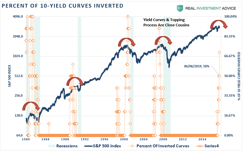 ", Technically Speaking: The ""Sellable Rally"" Chart Review"