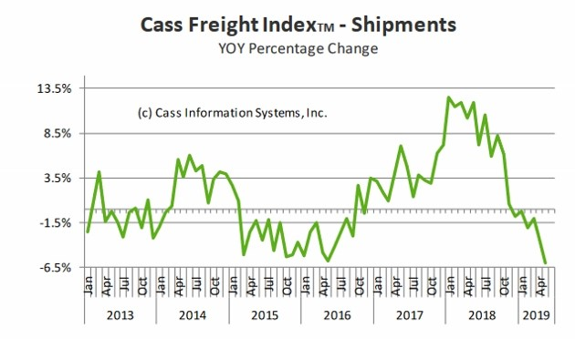 , Freight Slowdown Is A Terrible Sign For The Economy