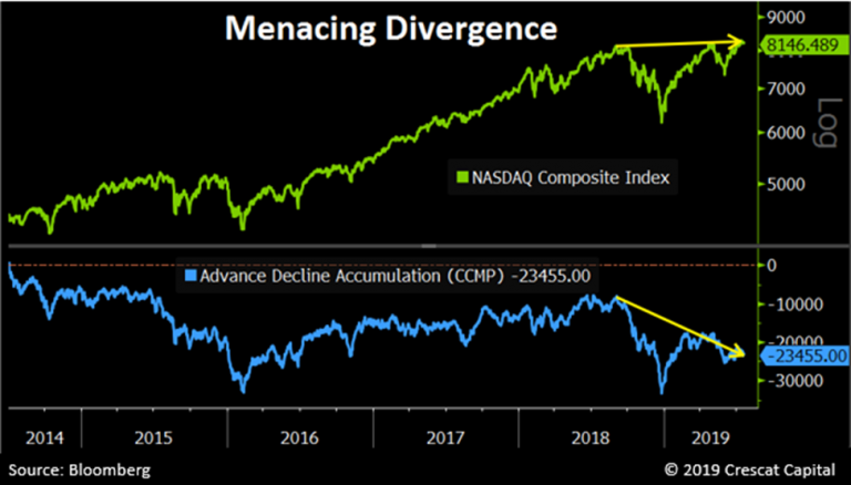 , Technically Speaking: 5-Charts Invested Bears Are Watching Now