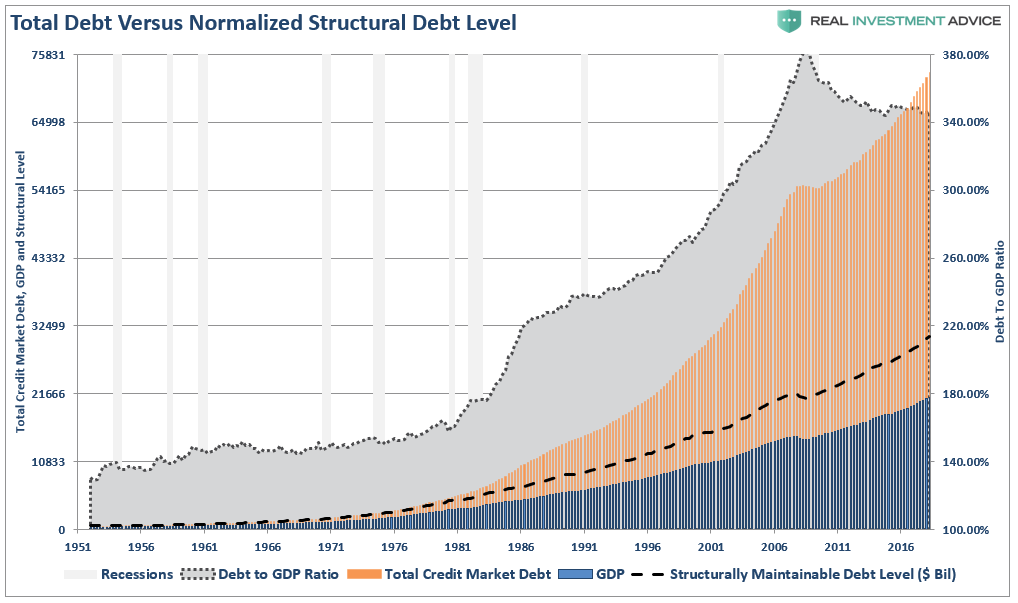 Contra Corner » It's The Debt, Stupid! The Coming $40