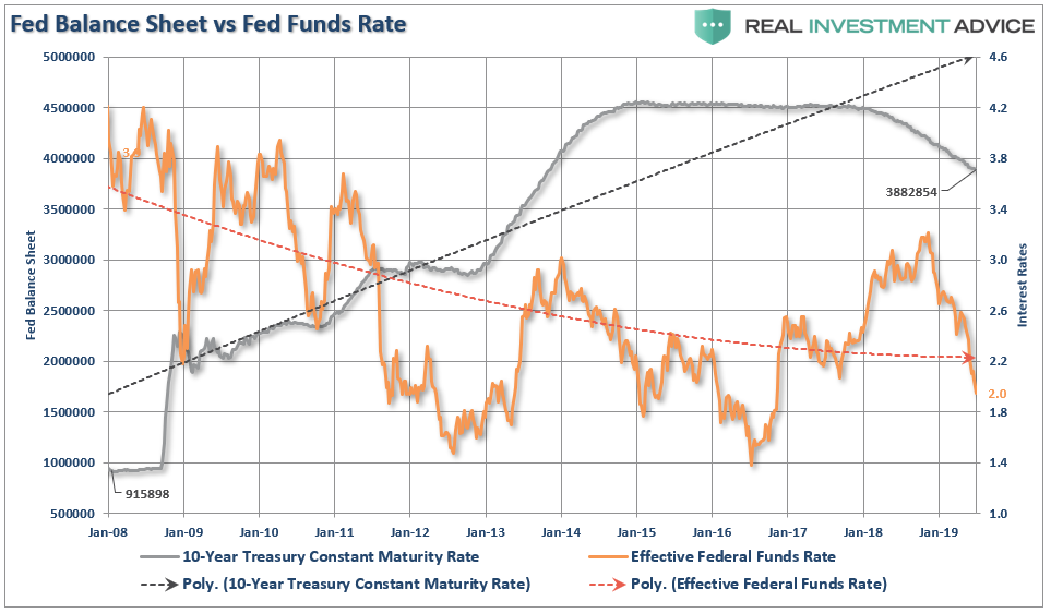 , Shelton, The Fed, & The Realization Of A Liquidity Trap