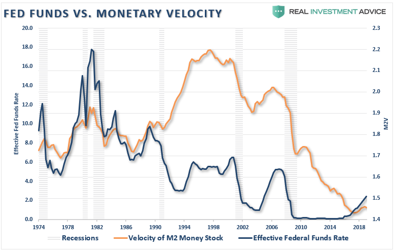 https://realinvestmentadvice.com/wp-content/uploads/2019/07/Fed-Funds-Monetary-Velocity-070419.png