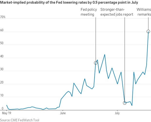 , Why The Fed Could Cut By 50bps & Why It Won't Matter 07-19-19