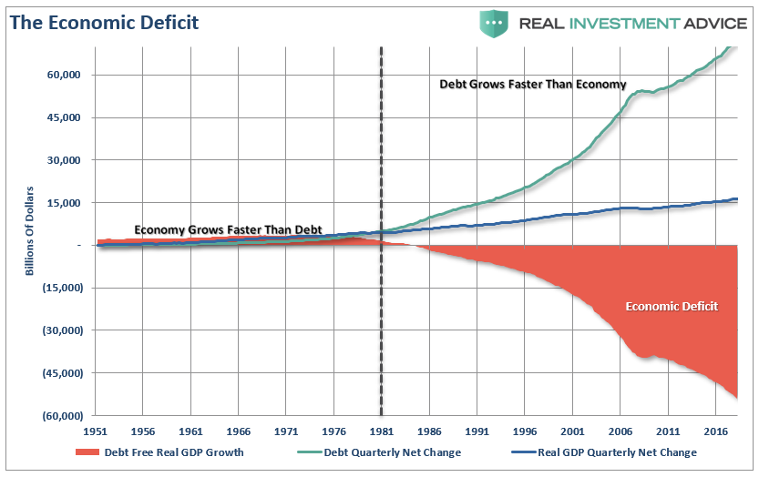 , Debt & The Failure Of Monetary Policy To Stimulate Growth