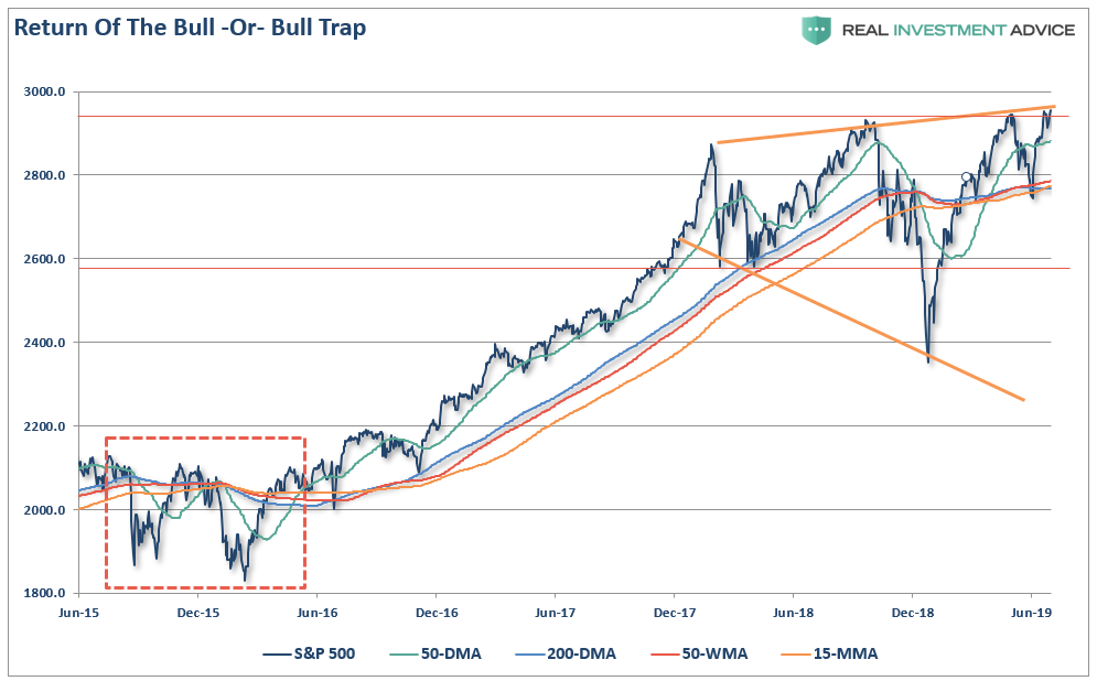 ", Technically Speaking: The Bull Is Back, Bonds Say ""No"""
