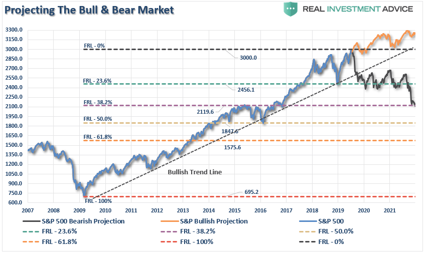 , S&P 3300 – The Bull Vs. Bear Case 07-13-19