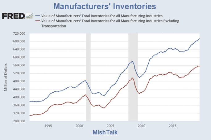, The Manufacturing Sector is Rolling Over But Inventories Keep Piling Up