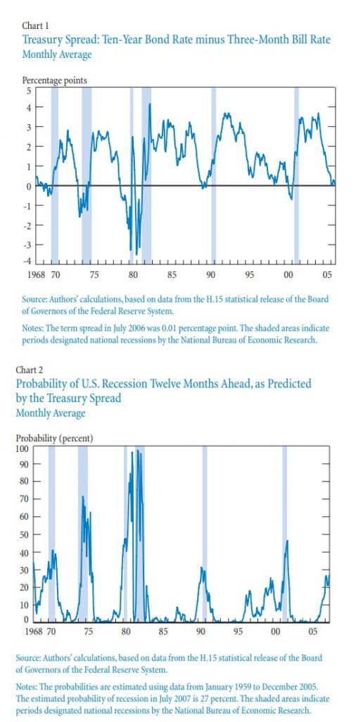 , Recession Probability Charts: Current Odds Now About 33%
