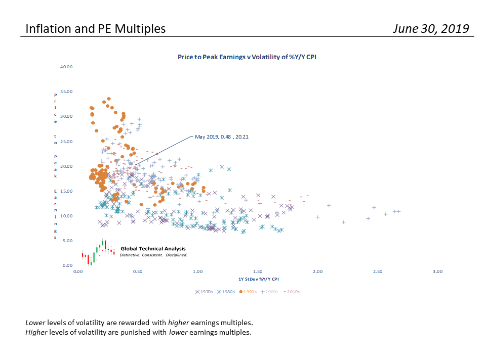 , S&P 500 Monthly Valuation & Analysis Review – 7-3-19