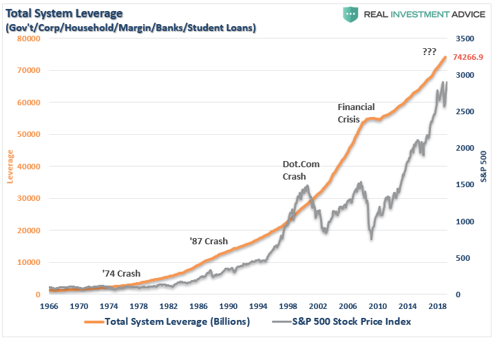 , Whistling Past The $70 Trillion Debt Graveyard 07-26-19