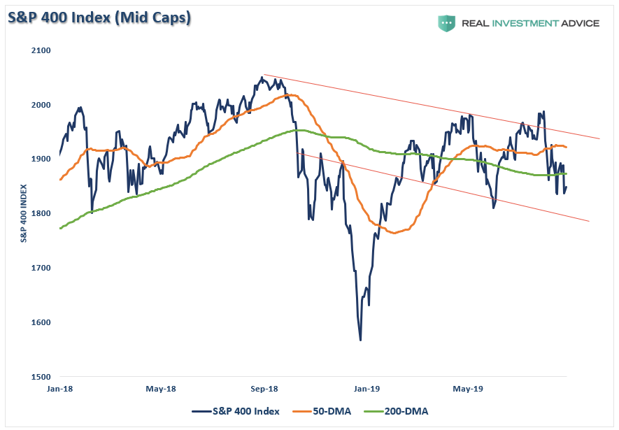 , Technically Speaking: Market Risk Is Rising As Retail Sends Warning