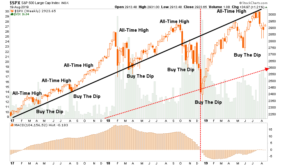 ", Technically Speaking: This Is Still A ""Sellable Rally"""