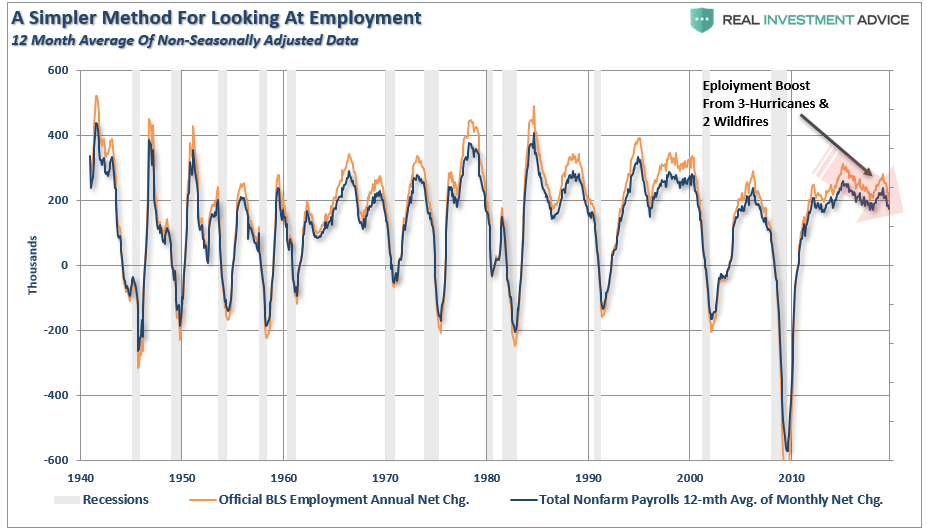 , The August Jobs Report Confirms The Economy Is Slowing