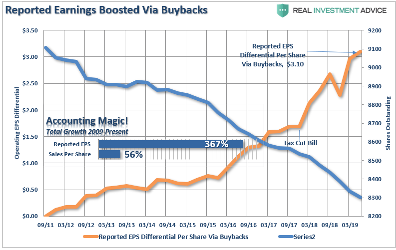 , Peak Buybacks? Has Corporate Indulgence Hit Its Limits