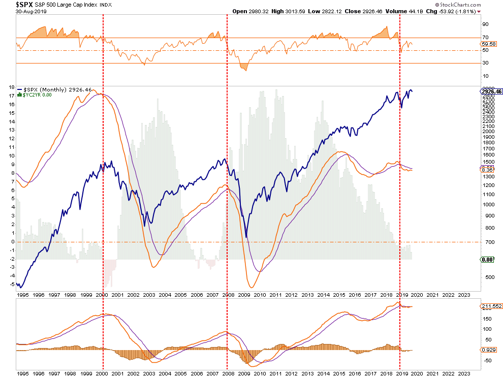 ", Technically Speaking: Just How Long Will Markets Keep ""Buying"" It?"