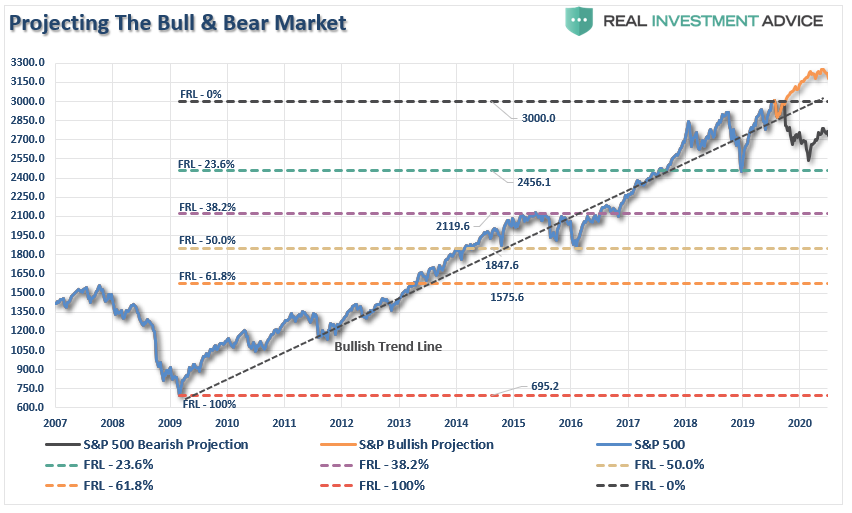 , Technically Speaking: The Risk To The Bullish View Of Trade Deal