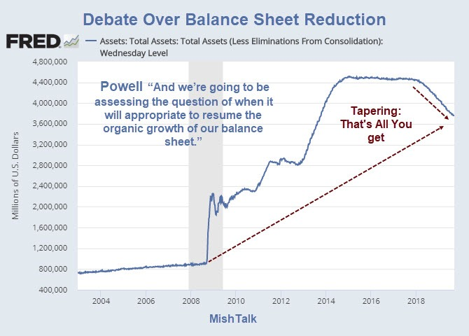 ", QE Debate: Powell's Comment On ""Resuming Balance Sheet Growth"""