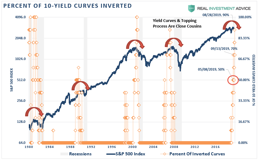 , Technically Speaking: The Risk Of A Liquidity Driven Event