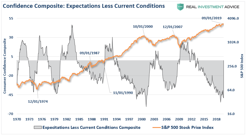 , CEO Confidence Plunges, Consumers Won't Like What Happens Next
