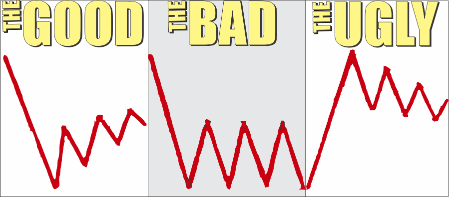 , UNLOCKED: Market Review: The Good, The Bad & The Ugly