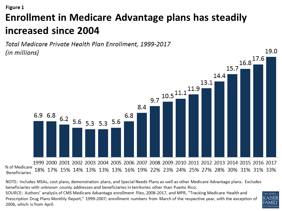 , Medicare Advantage? A Couple of Things To Consider