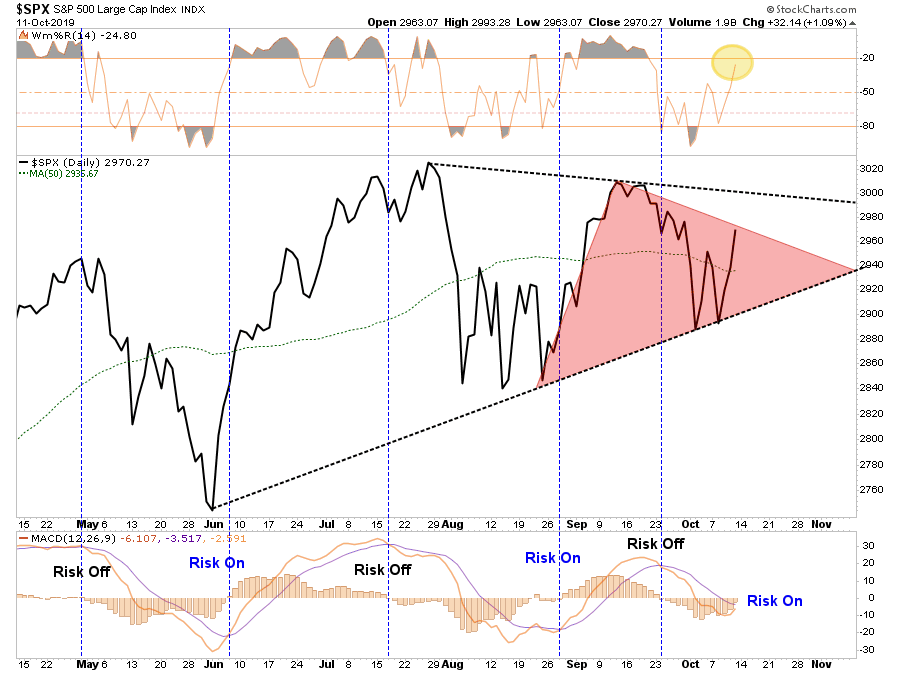 , Trade Deal Done? Is 3300 The Next Stop For The Market? 10-11-19
