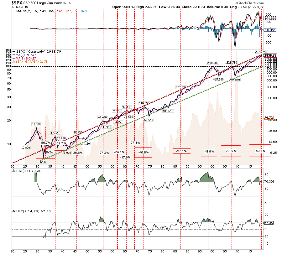 , Technically Speaking: This Is Nuts & The Reason To Focus On Risk