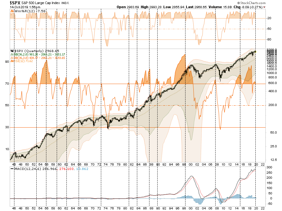 ", Technically Speaking: Bulls Get QE & Trade, Remain ""Stuck In The Middle"""