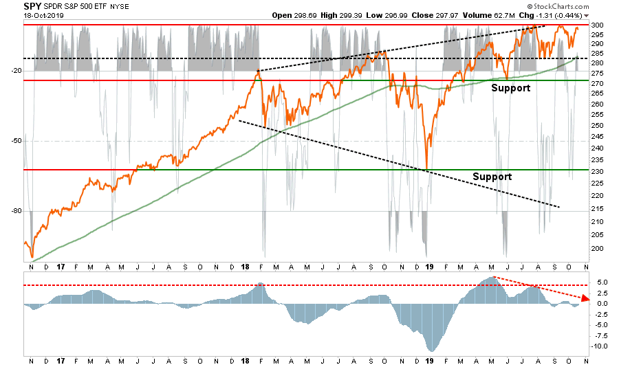 , Technically Speaking: It's Crazy, But We're Adding Equity Risk