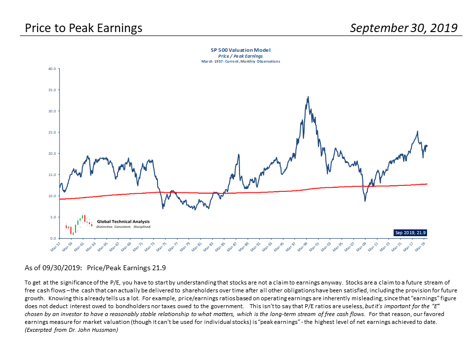 , S&P 500 Monthly Valuation & Analysis Review – 10-1-19