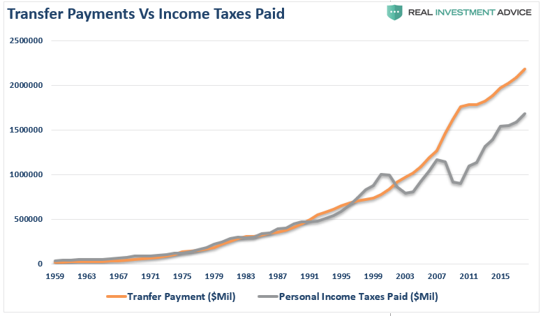 , Strongest Economy Ever? Americans Receive More In Benefits Than Pay In Taxes