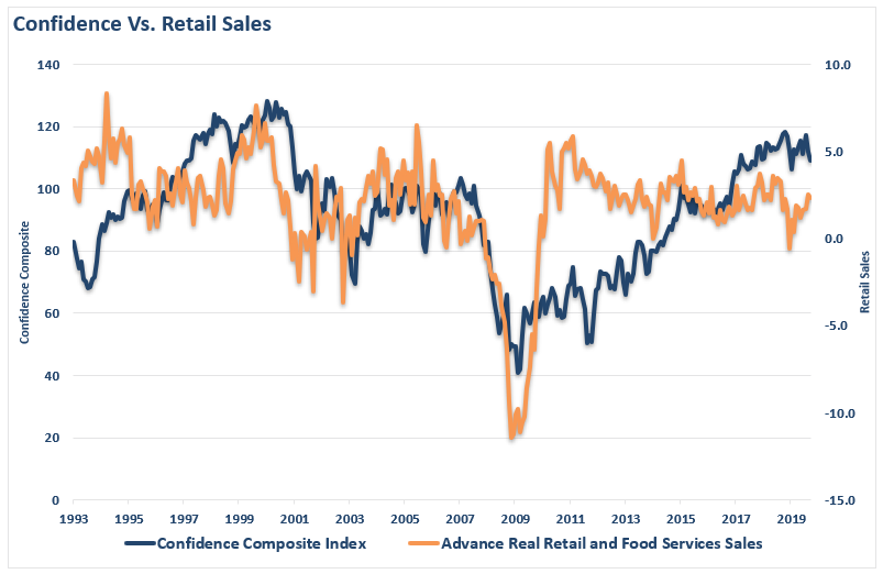 , Consumers Are Keeping The US Out Of Recession? Don't Count On It.