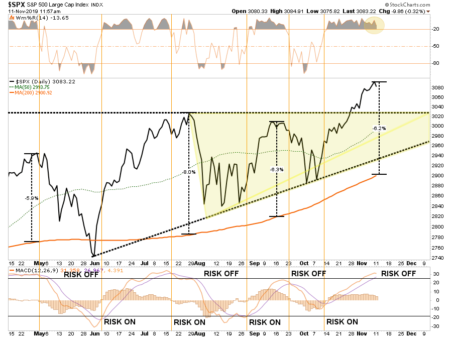 , Technically Speaking: A Correction Is Coming, Just Don't Tell The Bulls…Yet.